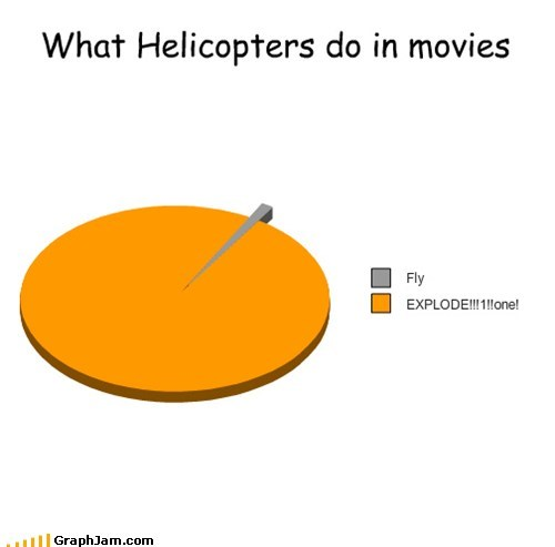 explosions,helicopters,movies,Pie Chart