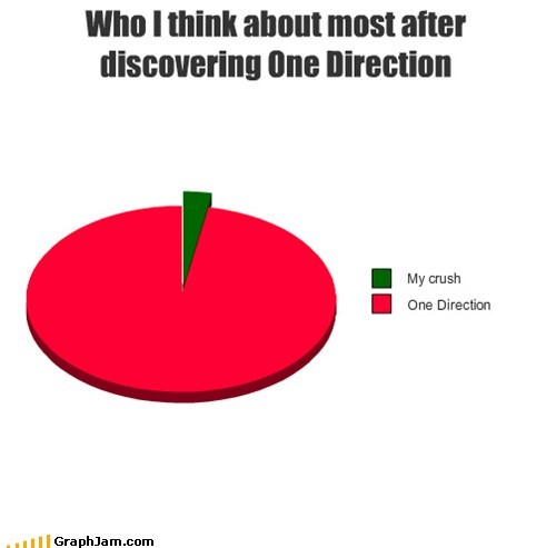 Who I think about most after discovering One Direction