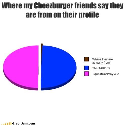 equestria,friends,narnia,Pie Chart,ponyville,tardis