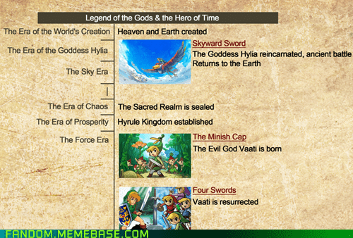That's When Skyward Sword Takes Place?
