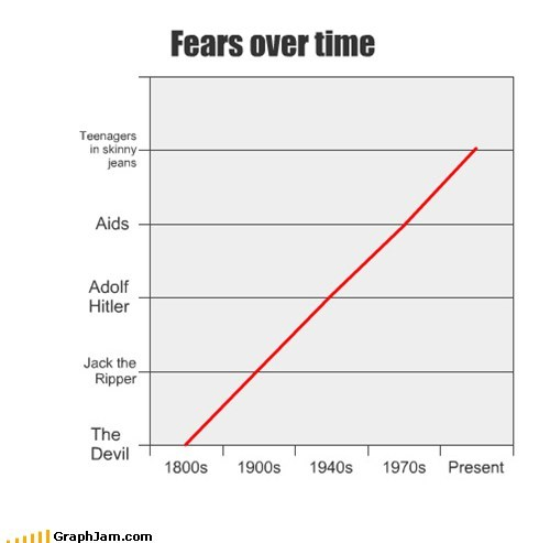 fears,hipsters,hitler,Line Graph,tight pants