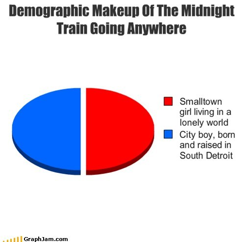 dont-stop-believin,journey,midnight train to georgia,Pie Chart,song