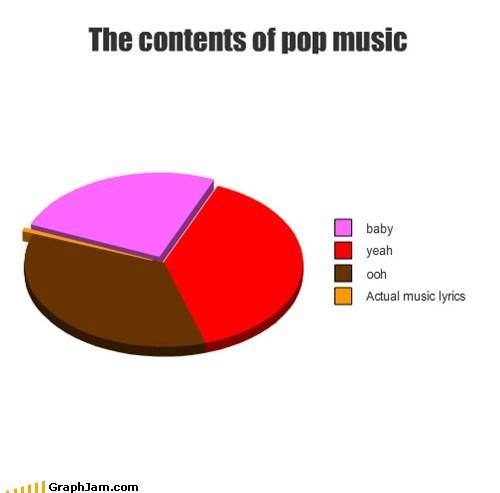 baby baby,justin bieber,lyrics,Music,Pie Chart,the biebs