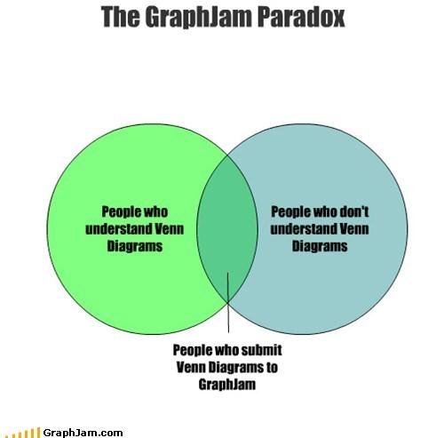 paradox,self referential,venn diagram,venn diagrams
