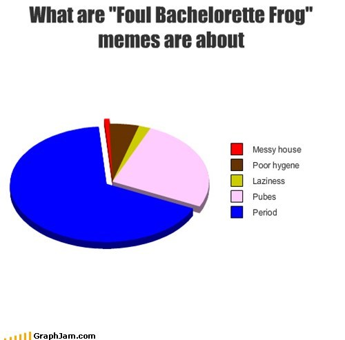 """What are """"Foul Bachelorette Frog"""" memes are about"""