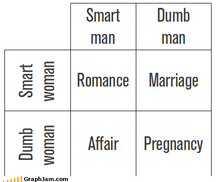 best of week,for dummies,marriage,pregnancy,relationships