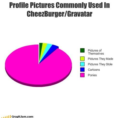 brony,MLP FiM,Pie Chart,ponies,self referential
