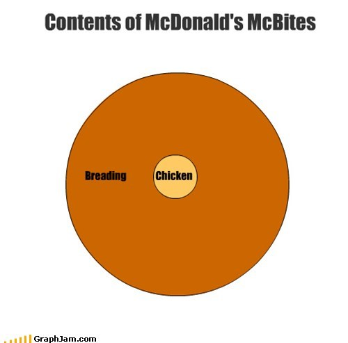 fast food,fried chicken,i am disappoint,McDonald's