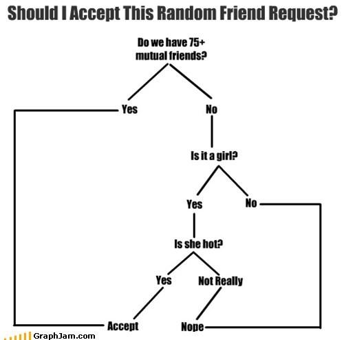 facebook,fap,Fap Book,flow chart,friends,girls