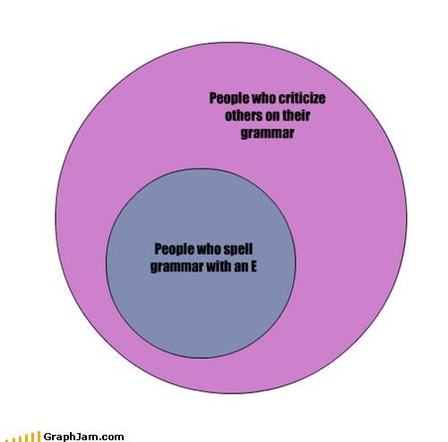 grammar nazi,their,there,theyre,venn diagram