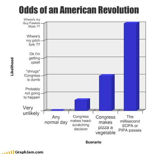Odds of an American Revolution