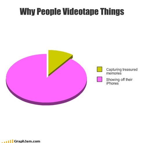 Why People Videotape Things
