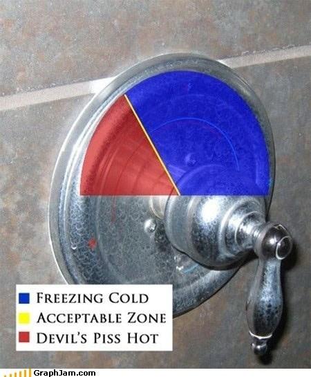 best of week,cold,hot,shower