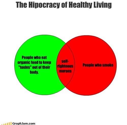 health,hipocrite,organic,smoking,venn diagram