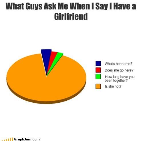 girlfriend,hot,Pie Chart,relationships
