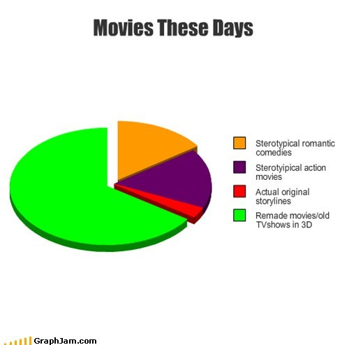 3d,han shot first,movies,original,Pie Chart,remakes