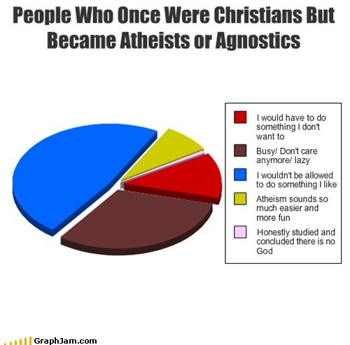 People Who Once Were Christians But Became Atheists or Agnostics