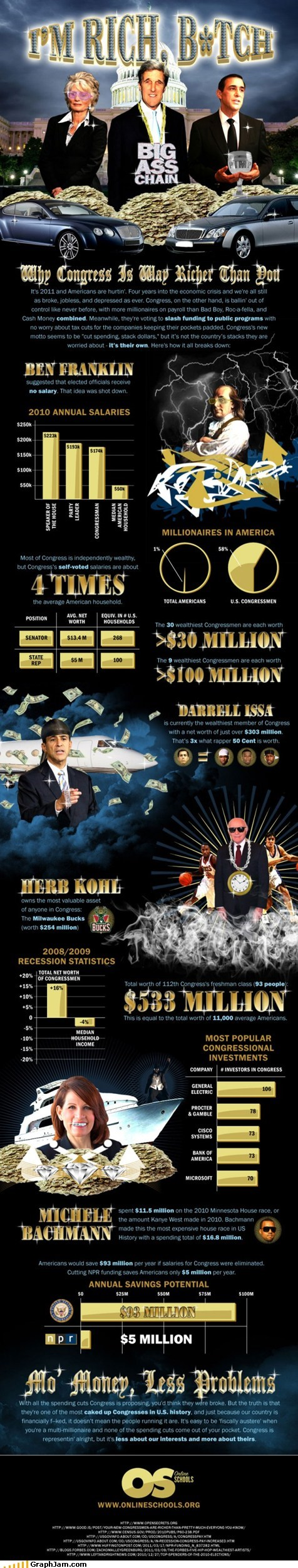best of week,Bling,Congress,government,infographic,money