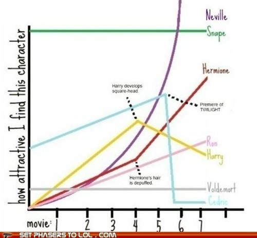 Harry Potter Attractiveness Graph