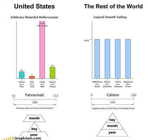 Bar Graph,best of week,measure,merica,metric system,standard system