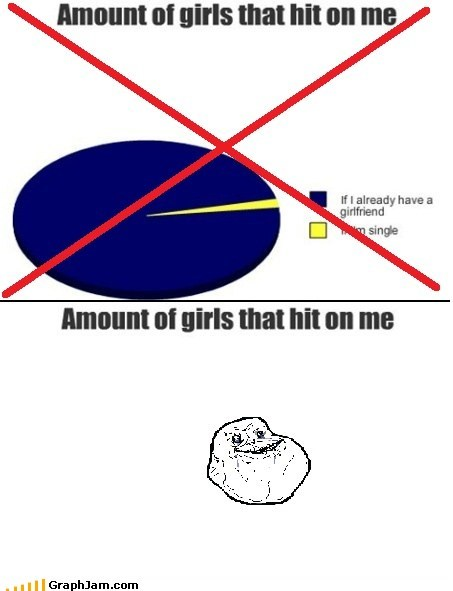 forever alone,hitting on,Pie Chart,replotted