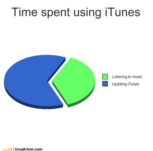 apple,iTunes,Music,over 9000,Pie Chart,updates