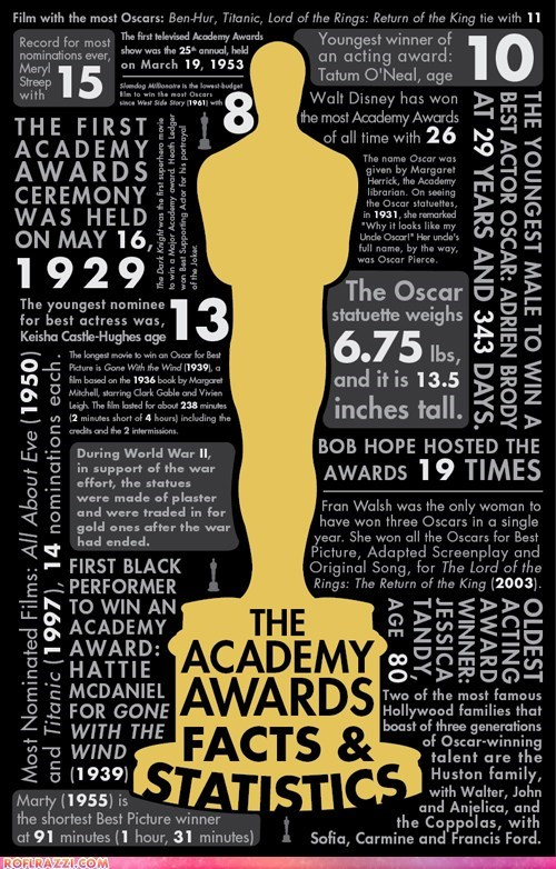 academy awards,Chart,cool,infographic,oscars