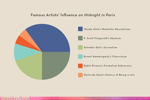 "Famous Artists' Influence on ""Midnight in Paris"""