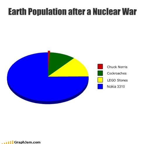 Replotted: But What Happens When Chuck Norris Roundhouse Kicks a Nokia?