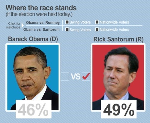 2012 Presidential Race,potus,President Santorum,usa-todaygallup-poll