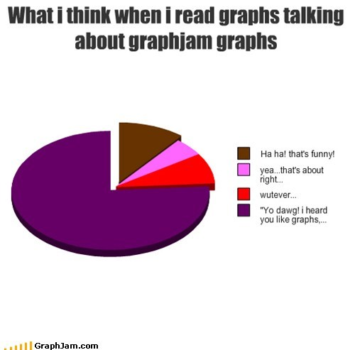A Graph About Graphs About Graphs? Graph-ception