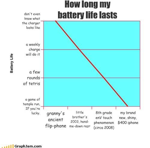 batteries,iphone,Line Graph,smart phones