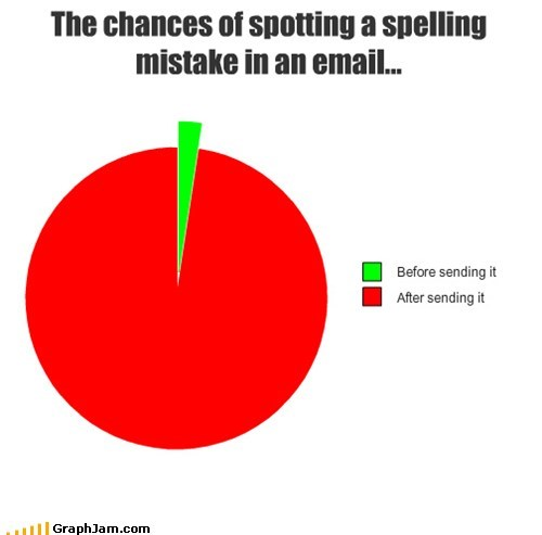 email,love,Pie Chart,spelling mistake,work