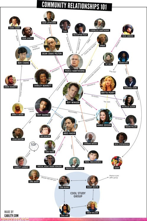 "The ""Community"" Relationship Chart"