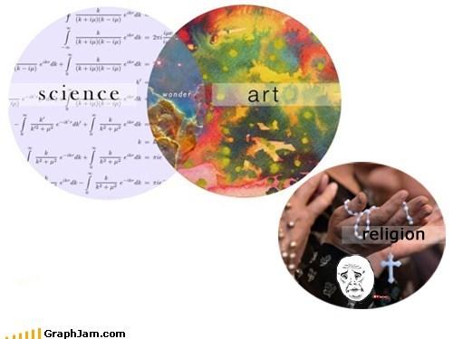 art,religion,science,venn diagram,wonder