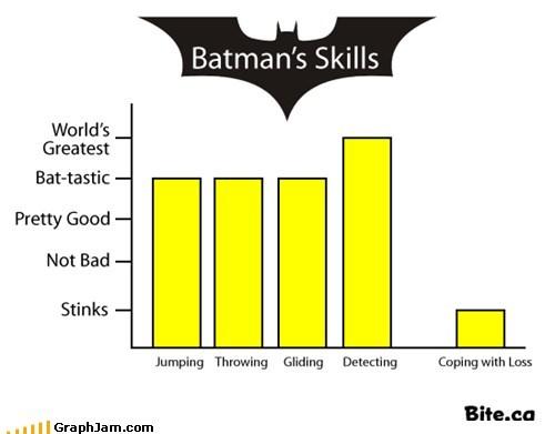 Bar Graph,batman,dead parents,super heros