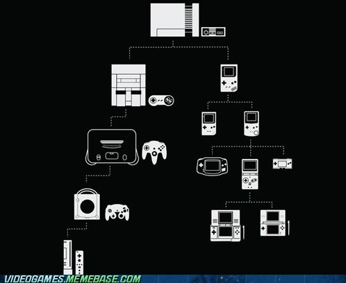 Chart,controllers,evolution,my entire life,nintendo,systems