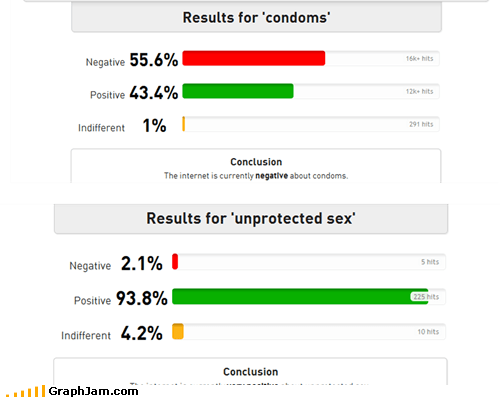 The Internet Hates Safe Sex?