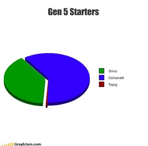 Gen 5 Starters