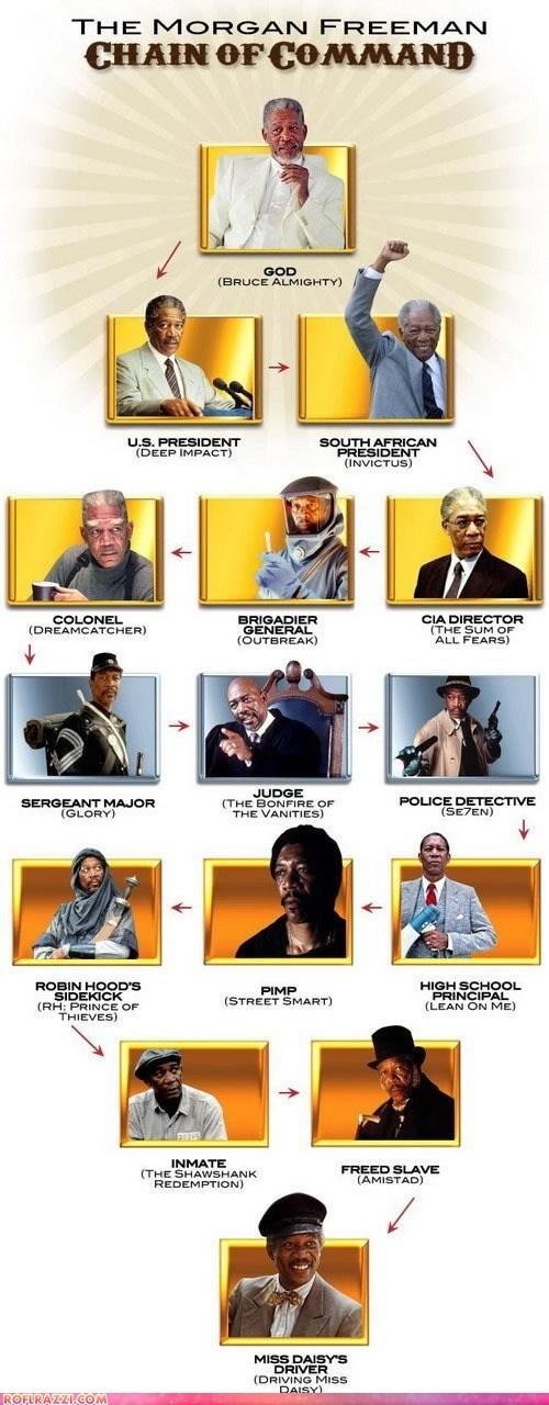 actor,celeb,funny,Hall of Fame,infographic,Morgan Freeman