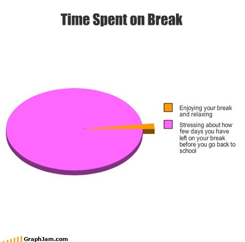 Time Spent on Break