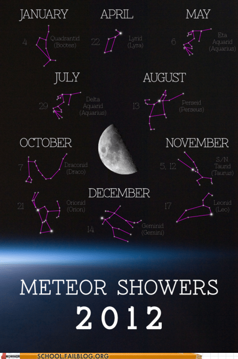 astronomy 383,class is in session,meteor showers