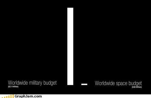 Bar Graph,budget,military,money,nasa,politics,space,war