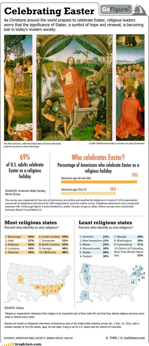 chocolate,easter,holiday,religion,states