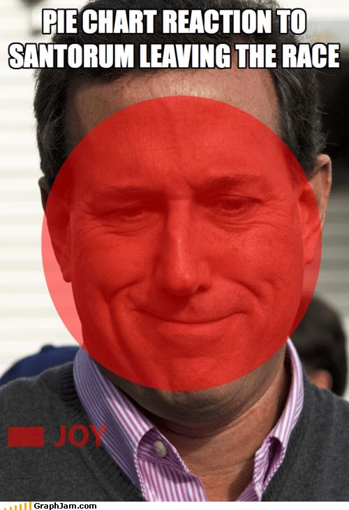 Pie Chart Reaction to Santorum Leaving the Race