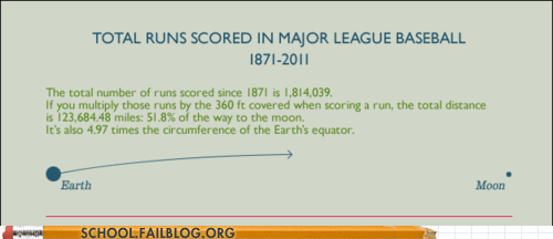 almost to the moon,baseball,total runs scored