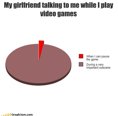 annoying females,gf,Pie Chart,video games,Y U NO