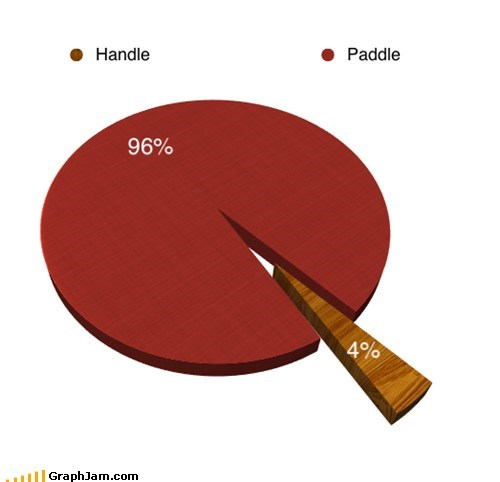 Ping Pong Pie Chart