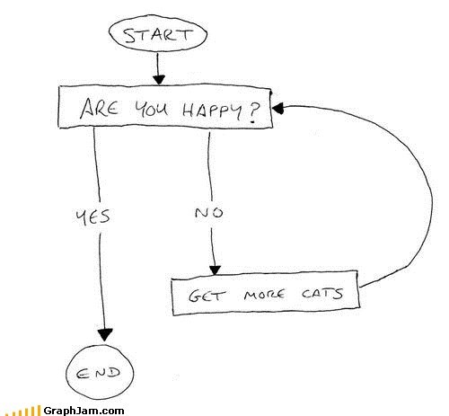 best of week,Cats,flow chart,happiness,void