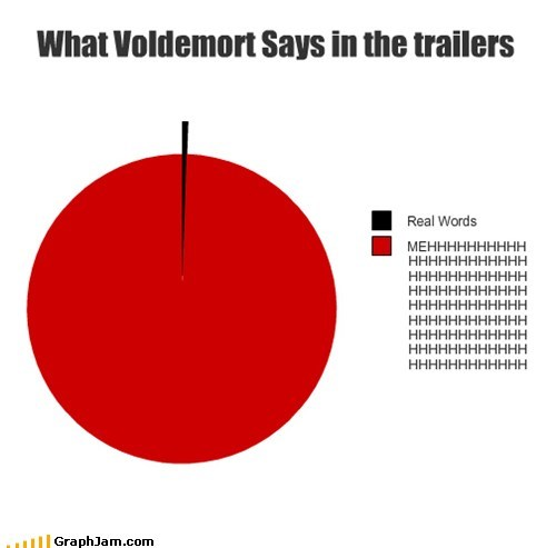 What Voldemort Says in the trailers